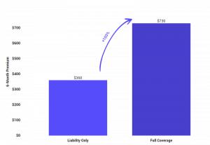 auto insurance full coverage